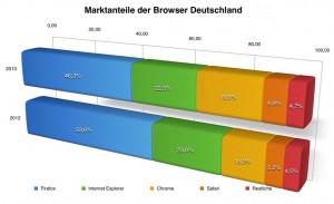 Browser Marktanteile Deutschland